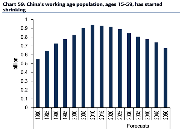 China's working age population.