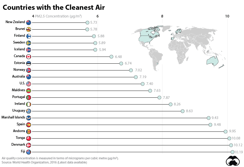 Countries with the cleanest air
