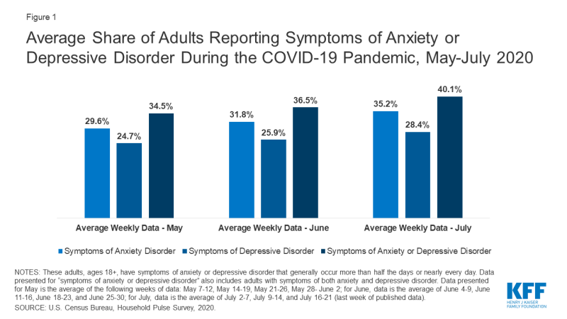 Average Share of Adults Reporting Symptoms of Anxiety or Depressive Disorder During the COVID-19 Pandemic, May-July 2020