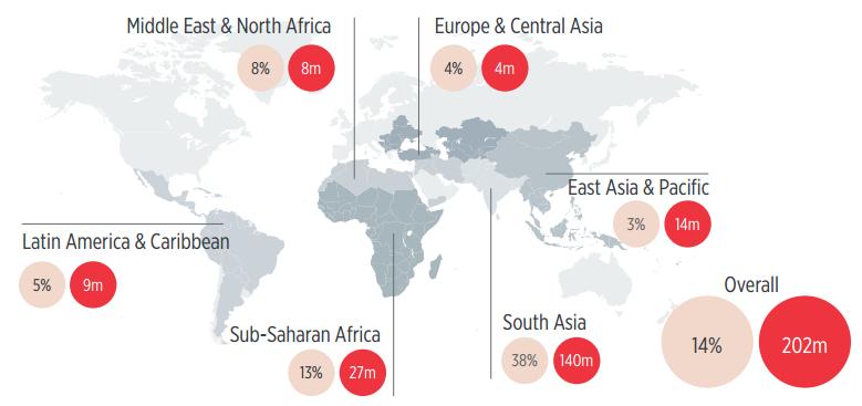 Gender gap by emerging region, 2014