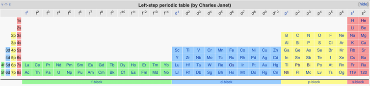 Charles Janet's left-step table.