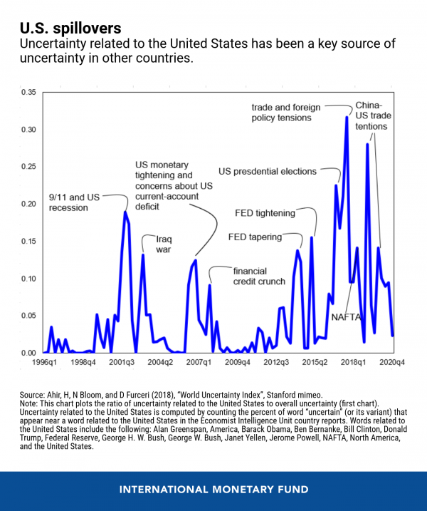 a chart showing US uncertainity