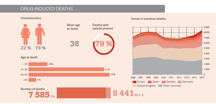 Drug-induced deaths