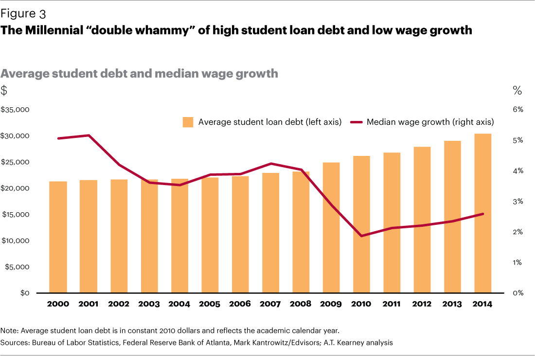 Wages have fallen 43% for Millennials  No wonder they've