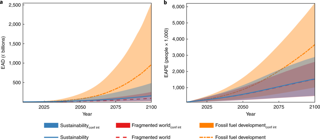 Evolution of coastal flood impacts aggregated at European level for 24 countries under three socioeconomic scenarios: (a) shows the projected changes in expected annual damages and (b) the expected annual number of people exposed due to coastal flooding. The lines are the ensemble median projections and the coloured areas show the 5-95% quantile range confidence interval.
