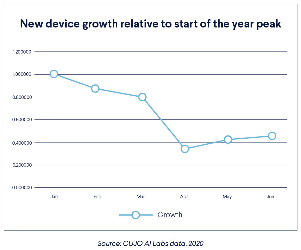 People on lockdown bought fewer new devices than you might expect
