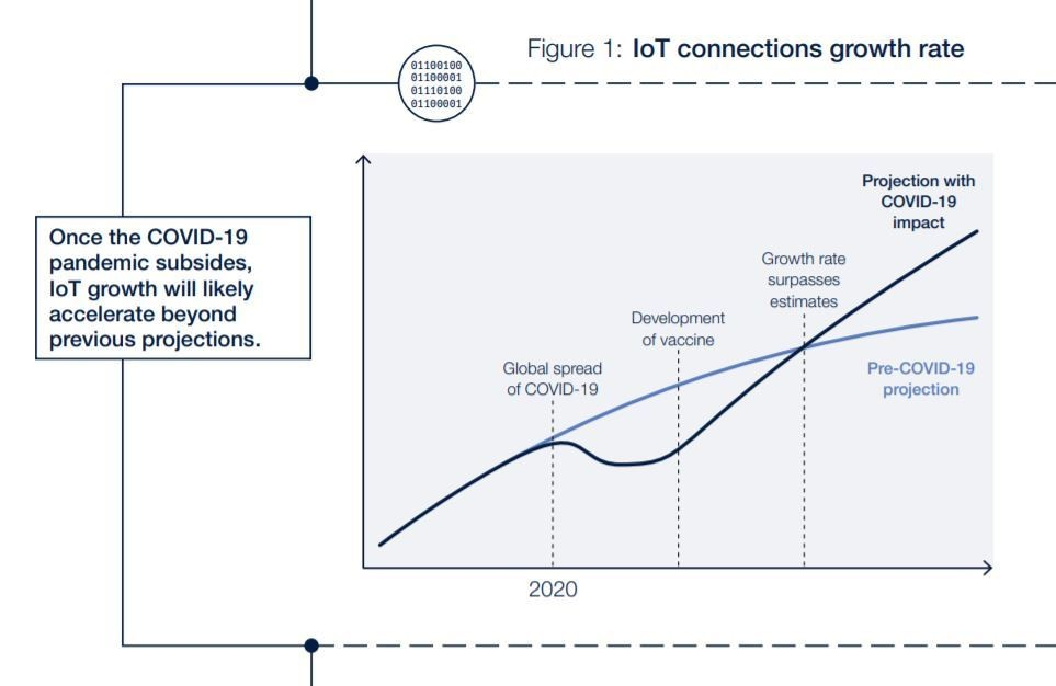 IoT connections growth rate.