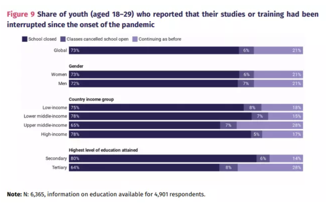 Percentage of adolescents (18 to 29 years old) who said that their studies or education had been interrupted since the start of the pandemic.