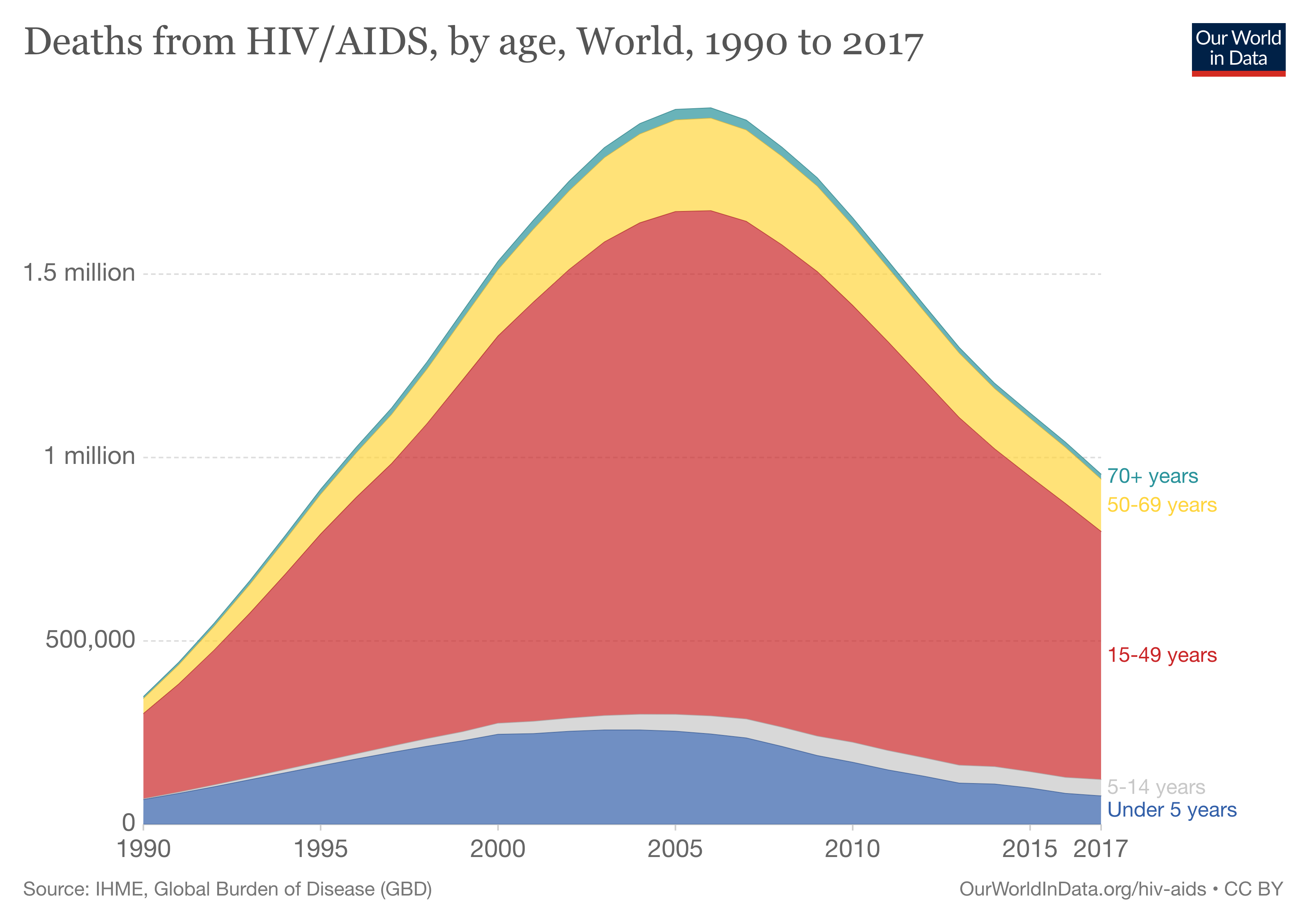Deaths from HIV/AIDS, by age, world 1990 to 2017.