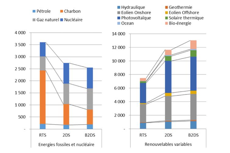 Nouvelle puissance installée cumulée (GW) par scénario entre 2014 et 2050 : répartition par technologie.