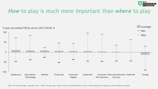 Des performances exceptionnelles deviennent plus importantes que l'industrie choisie