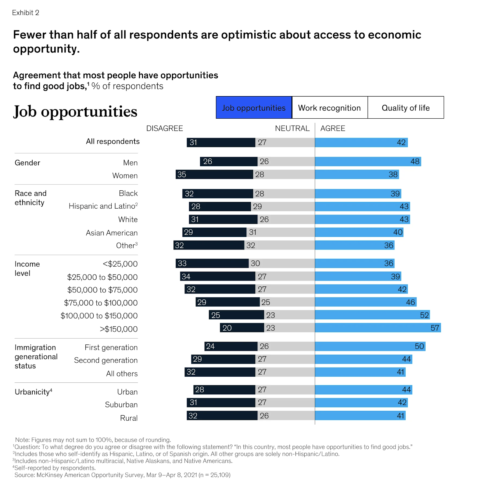 a chart showing American workers overall are not feeling optimistic