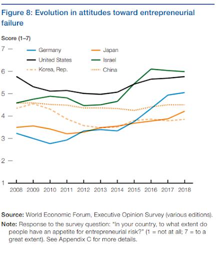 Le rapport sur la compétitivité mondiale 2018