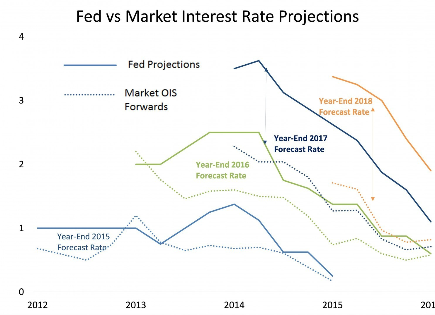 Fed versus market interest rate projections 2012-2018