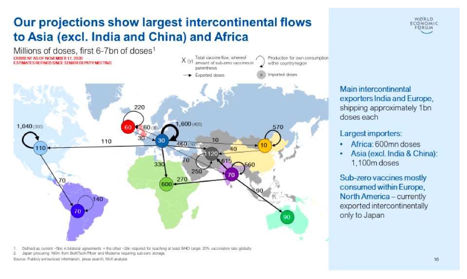 Projections show largest intercontinental flows of vaccine to Asia (except India and China) and Africa.