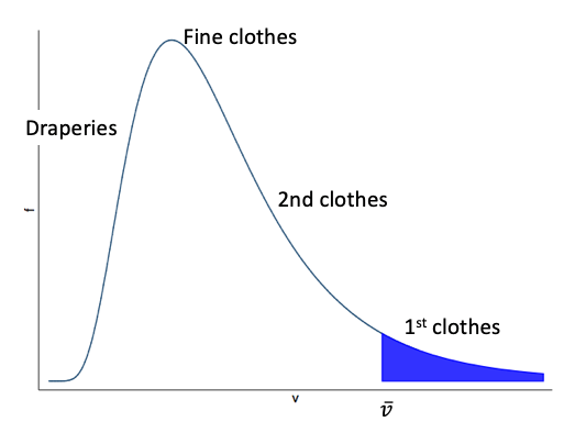 Consumption distribution function