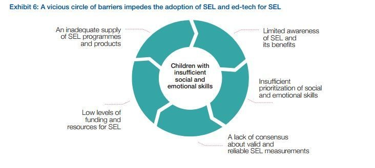 Exhibit 6: A vicious circle of barriers impedes the adoption of SEL and ed-tech for SEL
