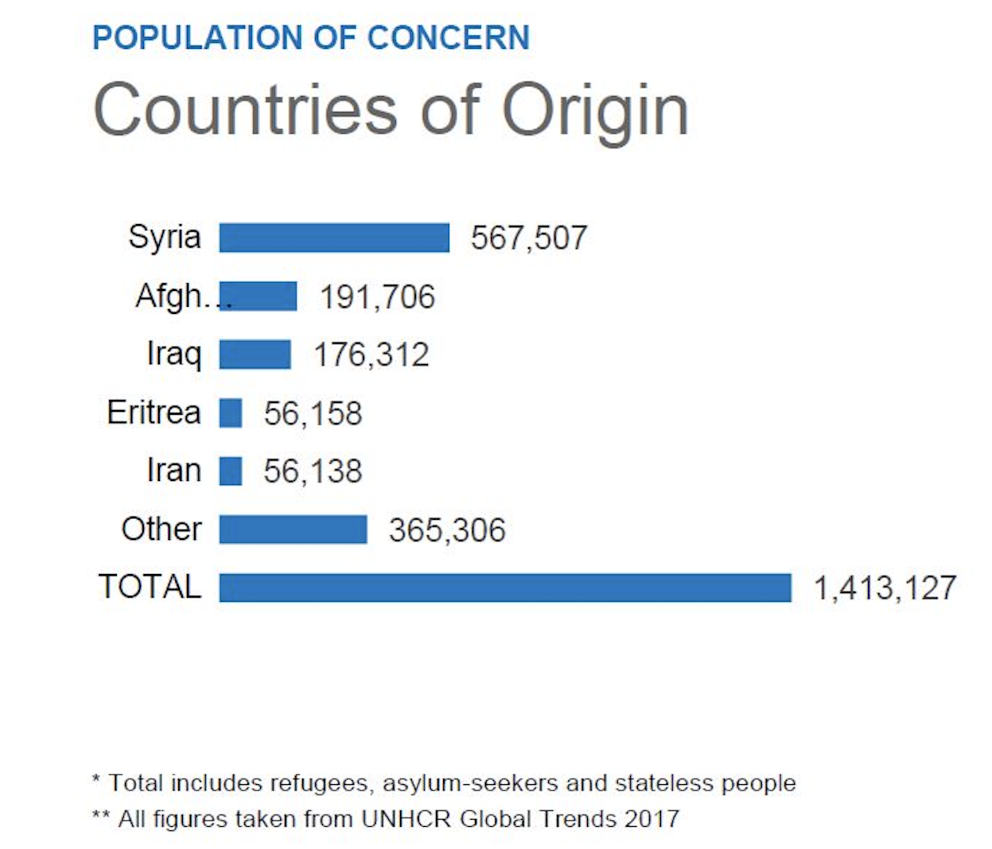 A breakdown of Germany's refugee population