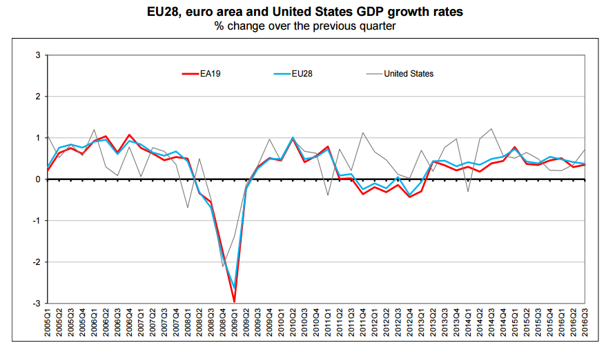 EU28, euro area and the United States GDP growth rates