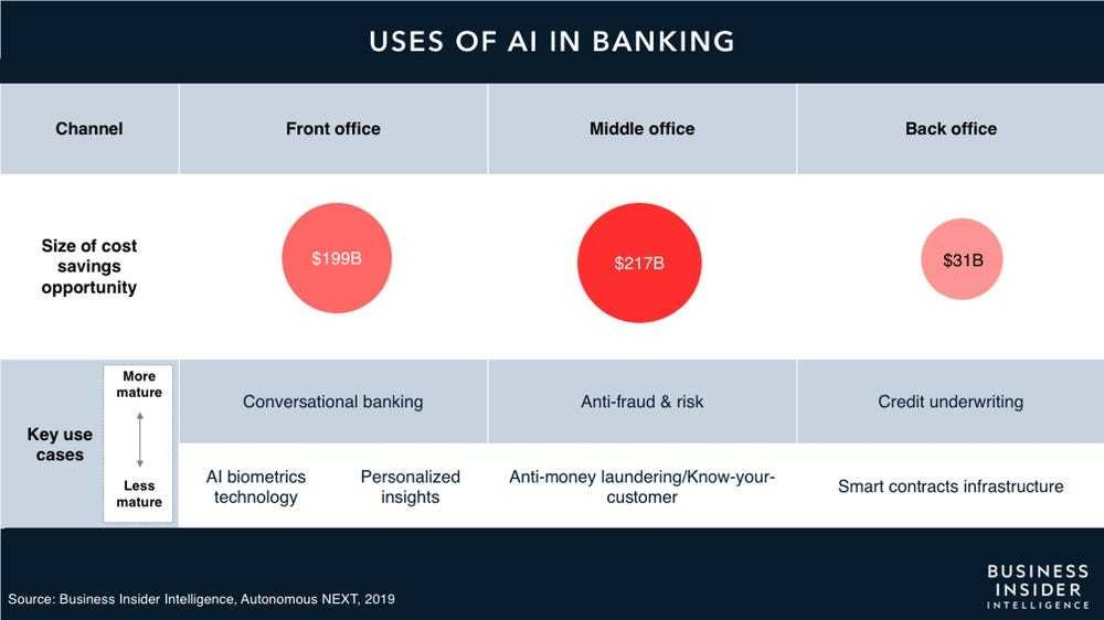 a chart showing the ways AI is used in banking