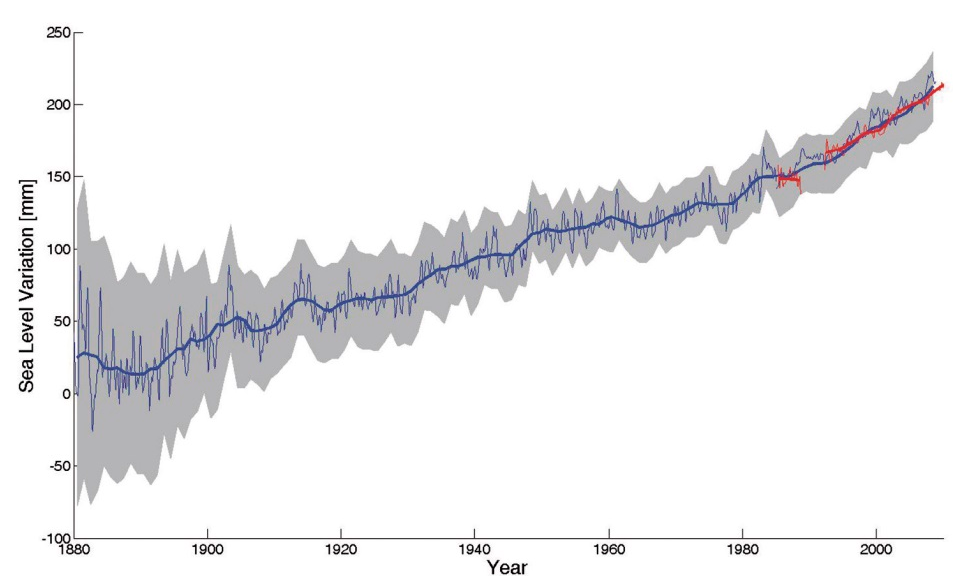 Global sea level has risen by 20 cm since the late 19th century.