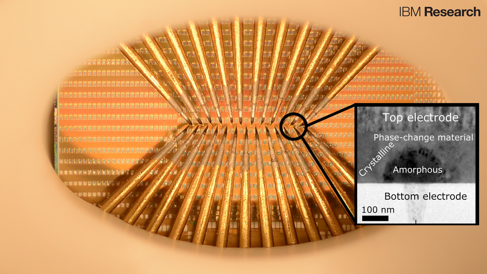 A chip with large arrays of phase-change devices that store the state of artificial neuronal populations in their atomic configuration. In the photograph, individual devices are accessed by means of an array of probes to allow for precise characterization, modeling and interrogation.