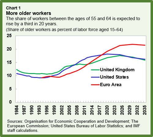 The share of workers between the ages of 55 and 64 is expected to rise by a third in 20 years.