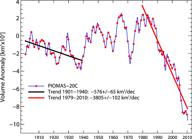 Results from the newly created 110-year record of Arctic sea ice volume show an unexplained slight decline (black line) in the early 20th century. The current drop (red line), caused by warming temperatures due to climate change, is more than six times as steep.