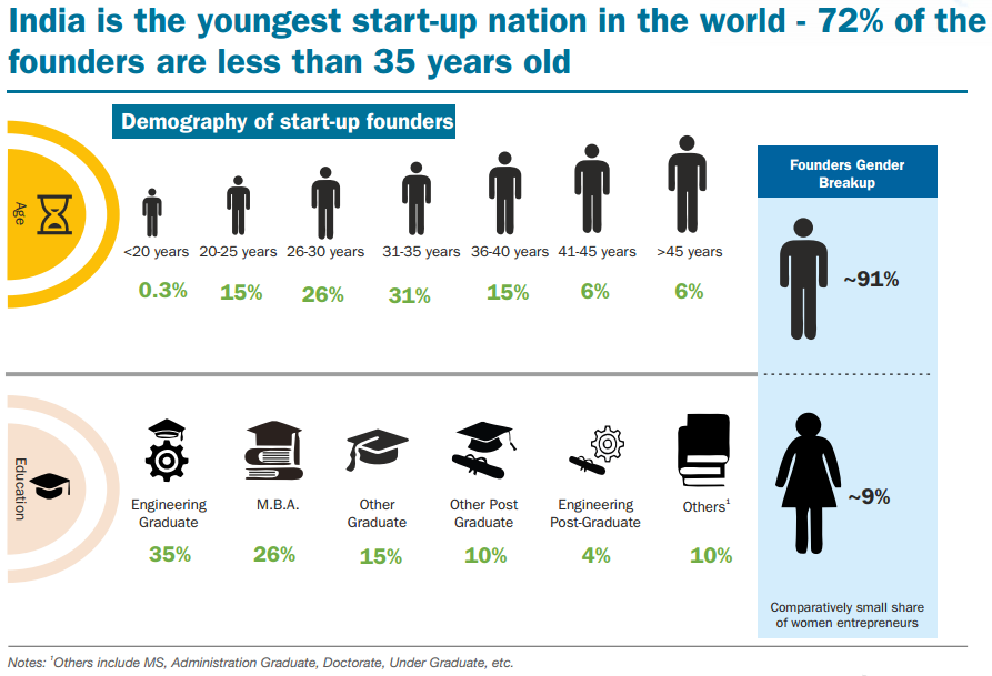 India is the youngest start-up nation in the world - 72% if the founders are less than 35 years old