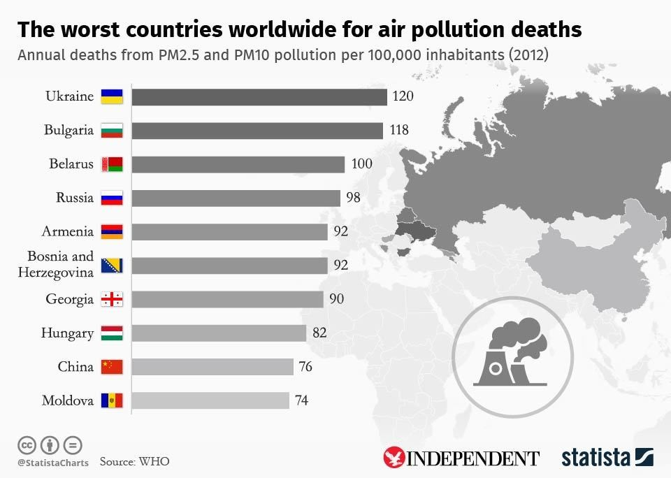 shocking facts about air pollution  world economic forum have you read
