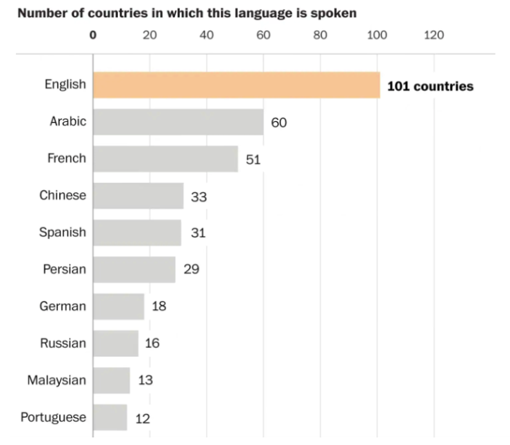 Number of countries in which this language is spoken