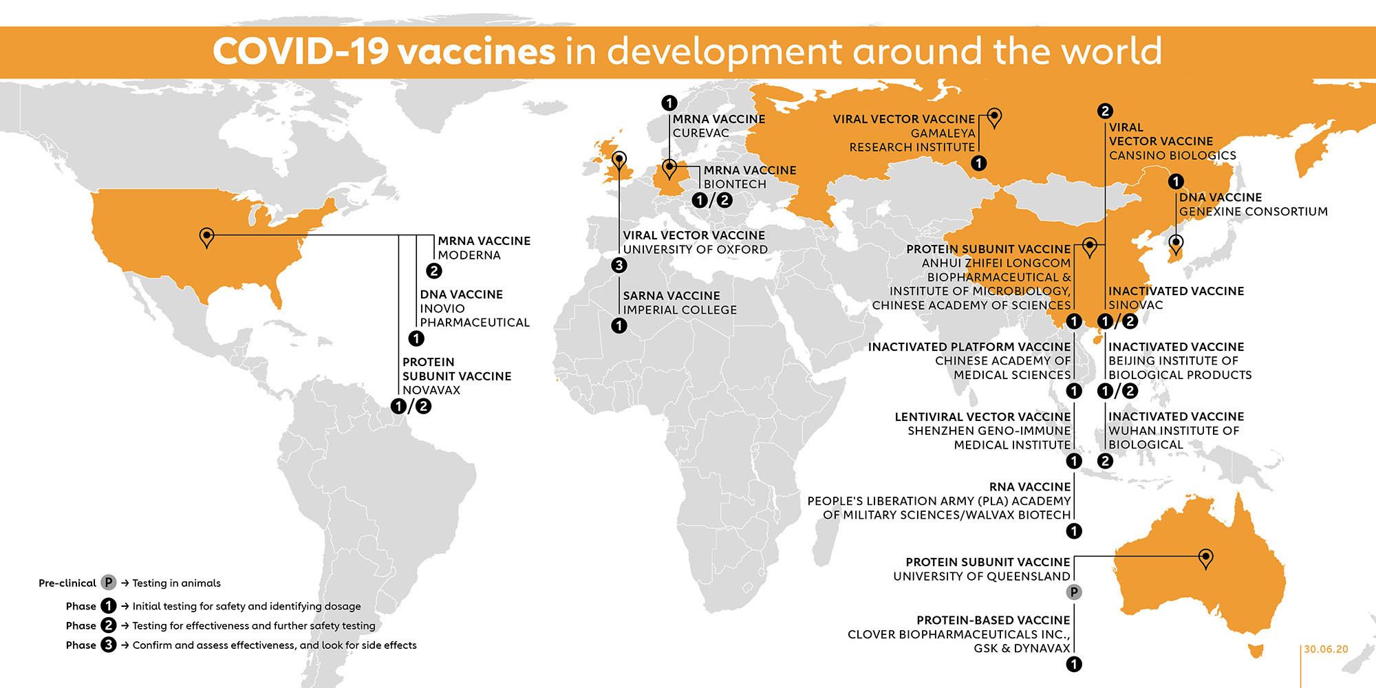 Globally, around 20 coronavirus vaccines are at the clinical trial stage.
