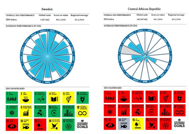 Tableros de mando de los ODS de Suecia y la República Centroafricana