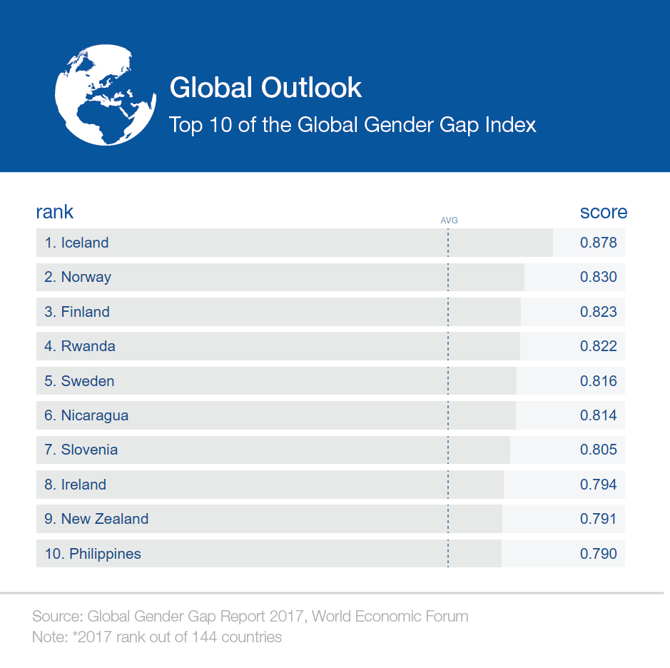 These are the world's most gender-equal countries | World Economic Forum