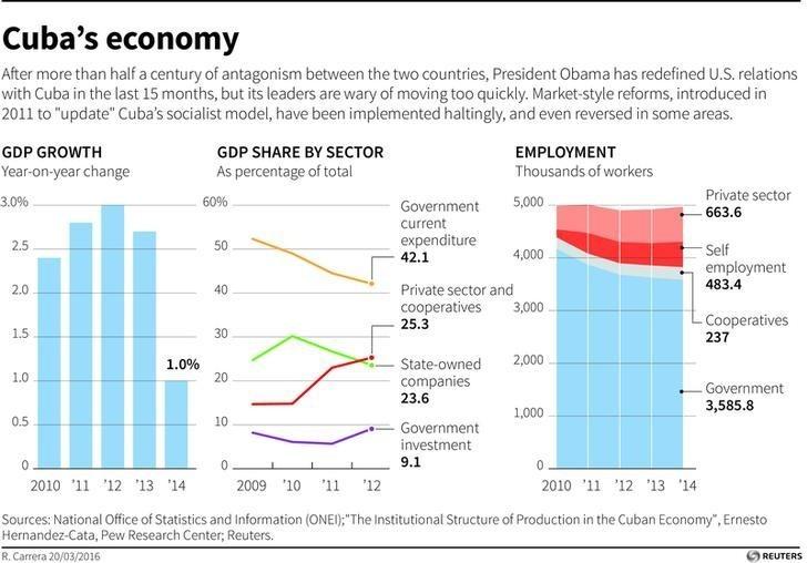 Cuba's economy