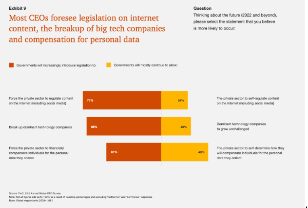 Most CEO's forsee legislation in internet content, the breakup of big tech companies and compensation for personal data