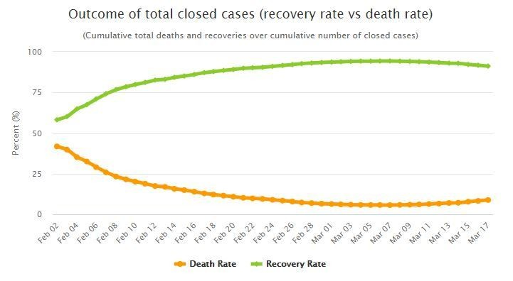 Recovery rate vs. death rate in closed cases worldwide