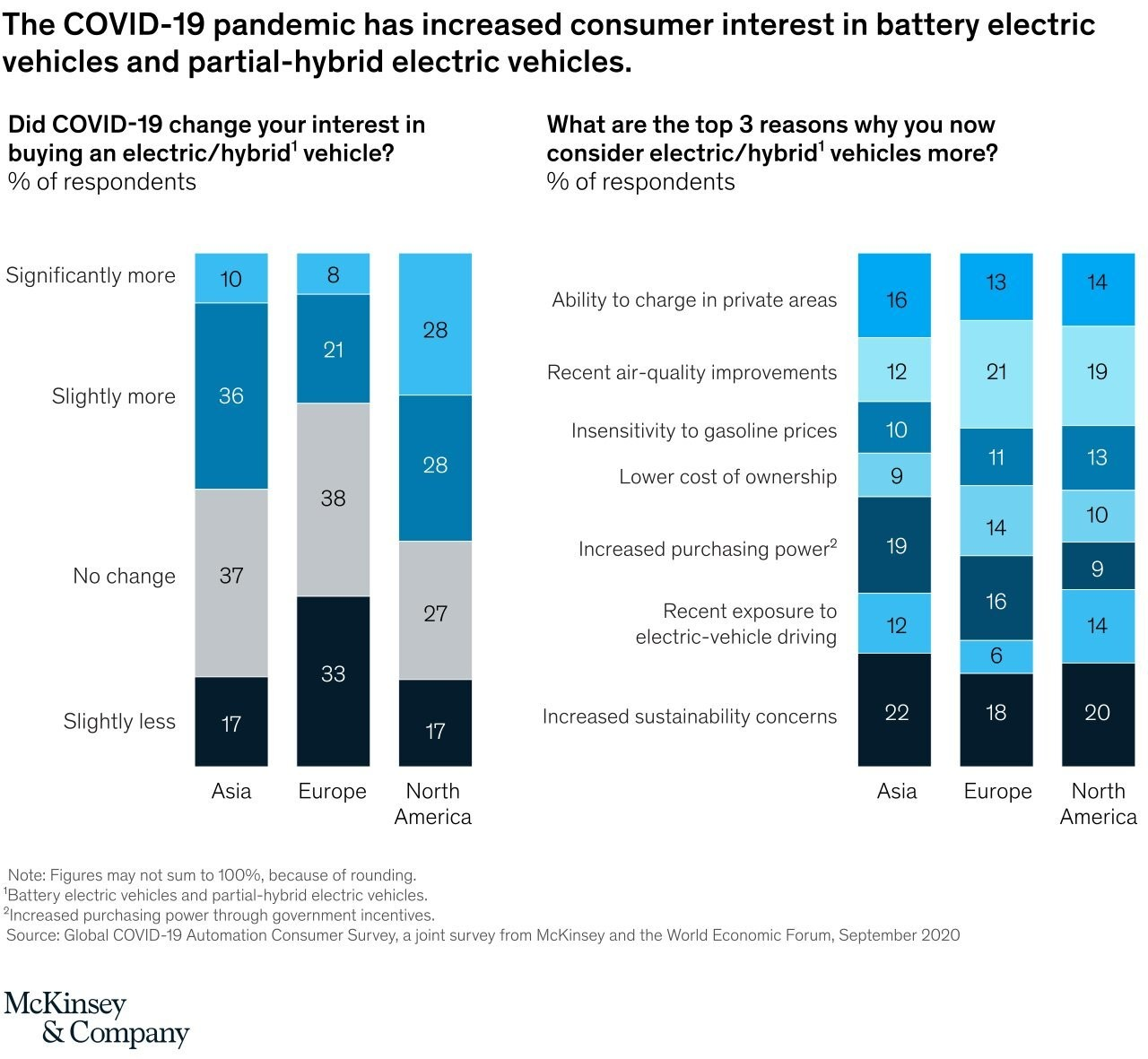 a chart showing that the COVID-19 pandemic has increased interest in buying battery electric vehicles and partial-hybrid electric vehicles