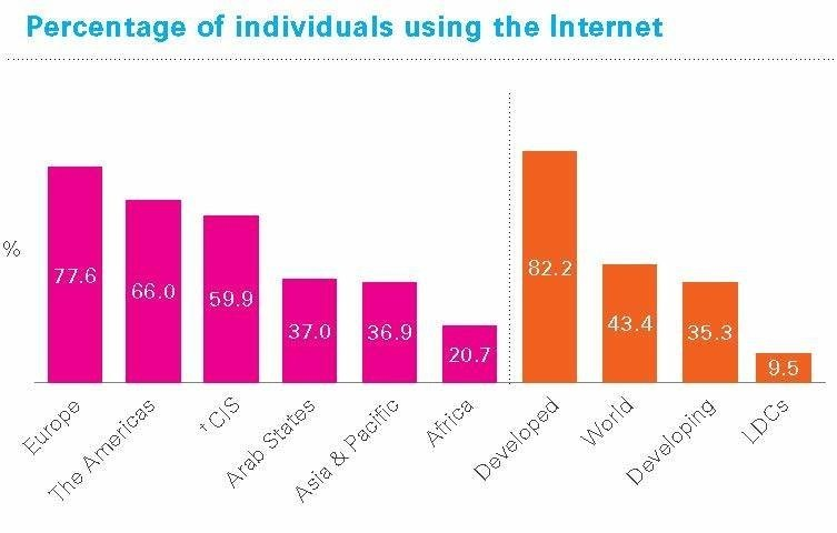 Internet access by region.