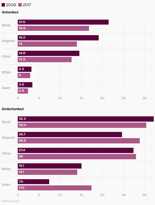 Unbanked and underbanked people in US by race/ethnicity