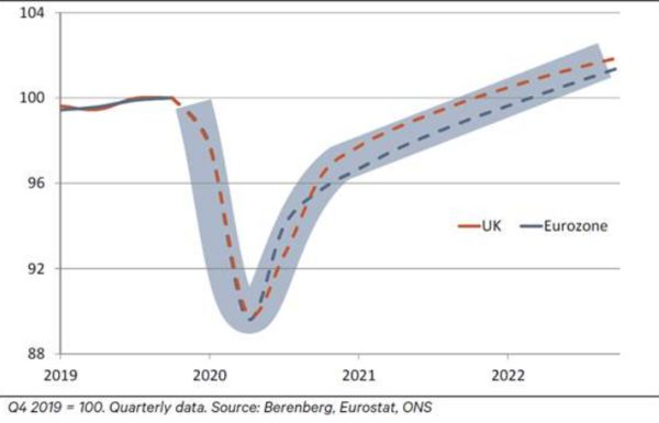 Economic projections in the UK and Eurozone into 2022.