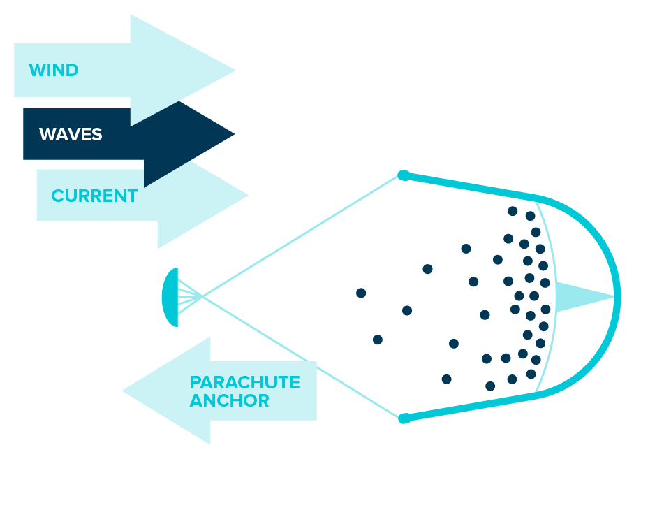 How the ocean cleanup works.