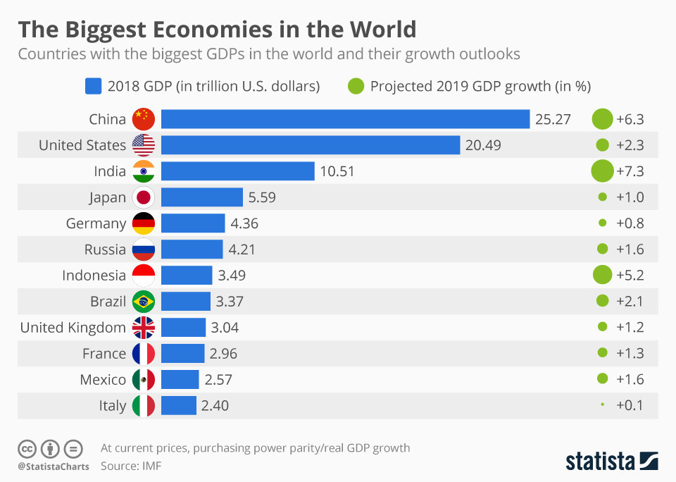 The biggest economies in the world