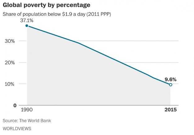 Global poverty by percentage 1990-2015