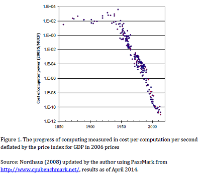The progress of computing measure in cost per computation per second deflated by the price index for GDP in 2006 prices.