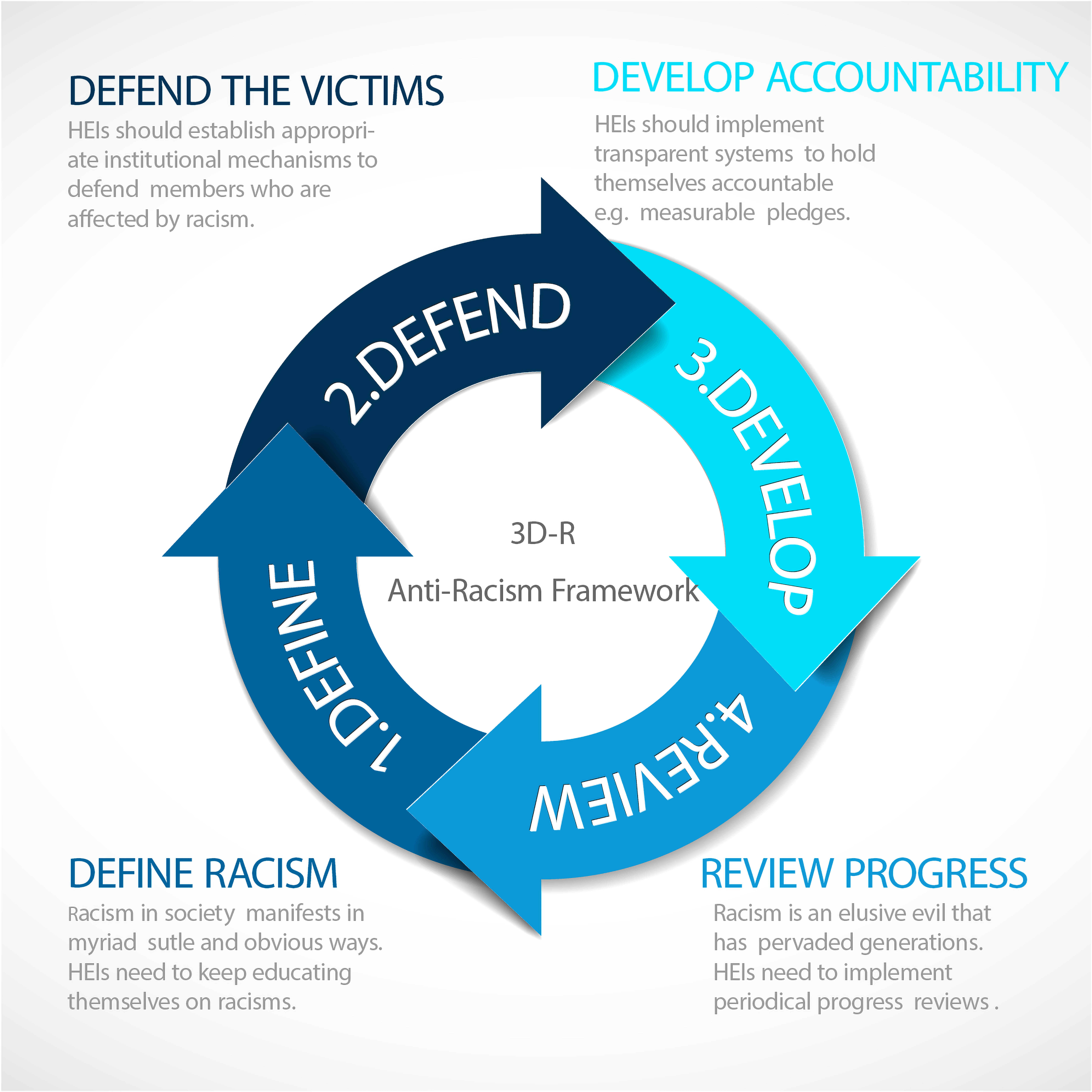 The 3D-R framework for confronting racism
