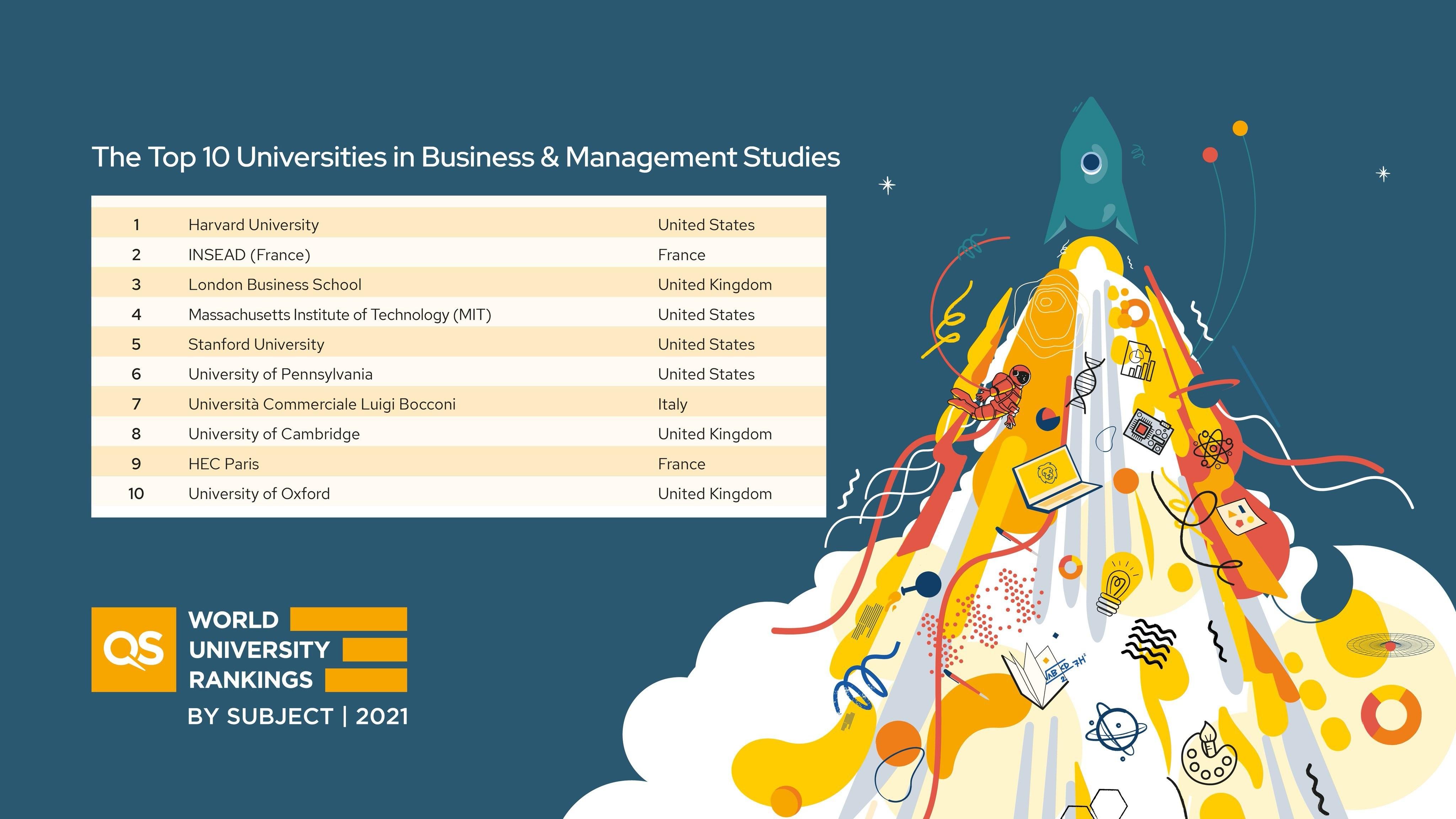 QS World University Rankings.