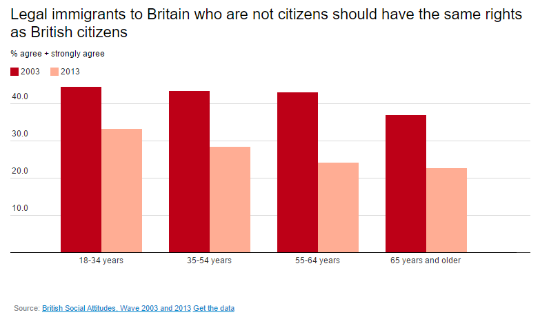 Legal immigrants to Britain who are not citizens should have the same rights as British citizens