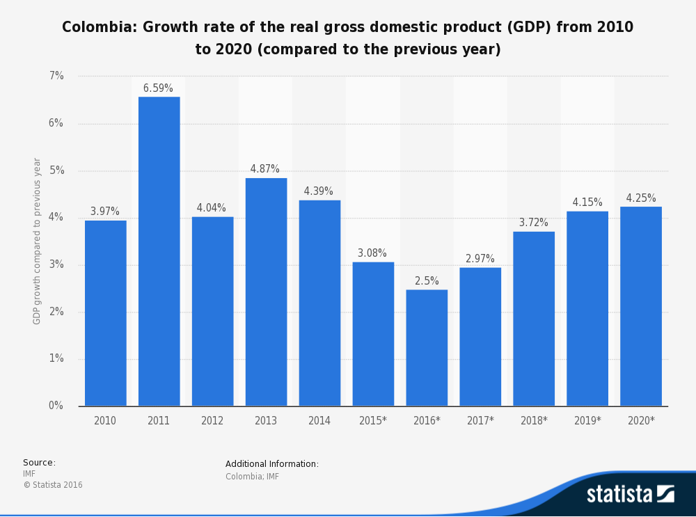 Growth rate of the real GDP from 2010 to 2020 (compared to the previous year)