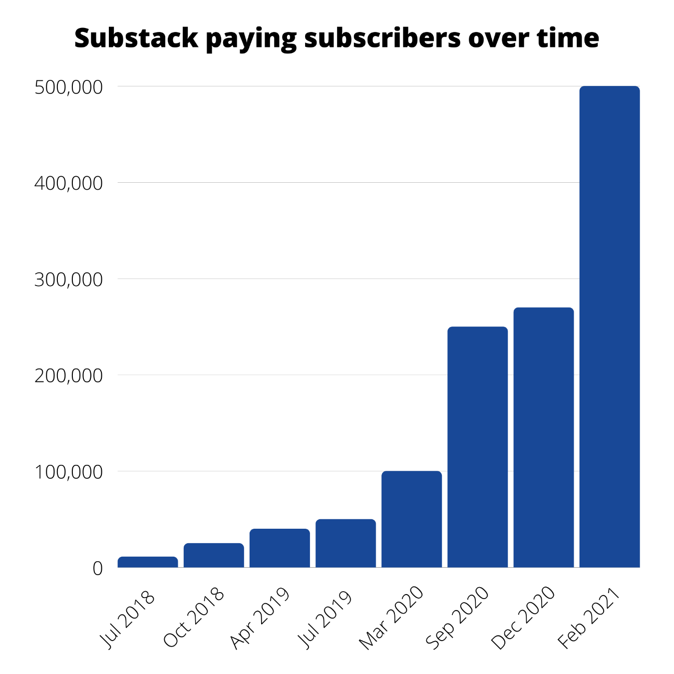 Substack paying subscribers over time.